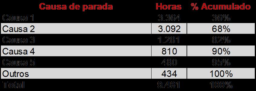 """Análise de Pareto na manutenção - 5 erros que """"matam"""""""